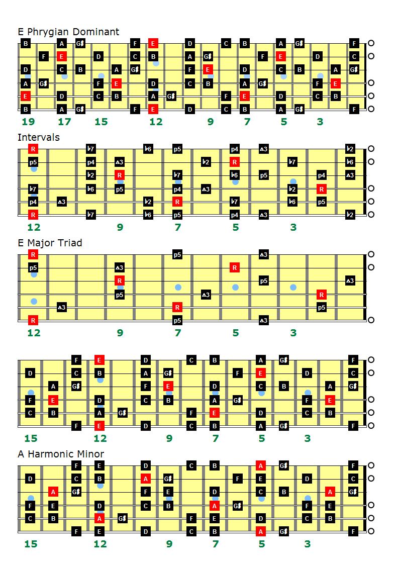 e phrygian dominant scale charts for left handed guitarists only backing tracks. Black Bedroom Furniture Sets. Home Design Ideas