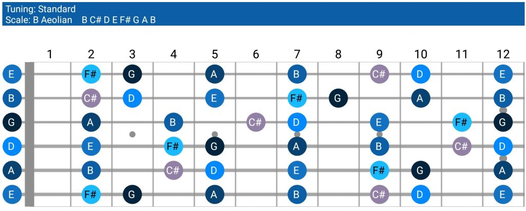 Play Along Lesson - Play a Solo With Relative Major and
