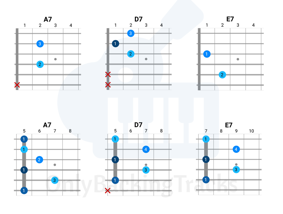 Easy Blues Guitar Guide - Only Backing Tracks